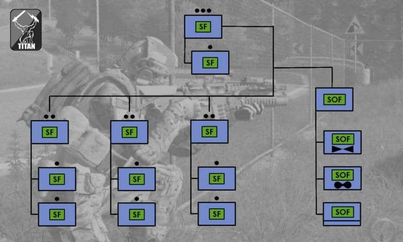 ArmA 3 Clan MilSim - Organigram2